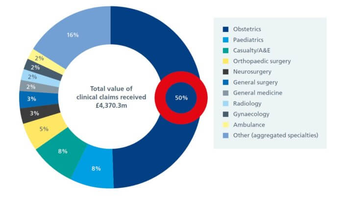 The value of clinical negligence claims received in 2016/17 by specialty